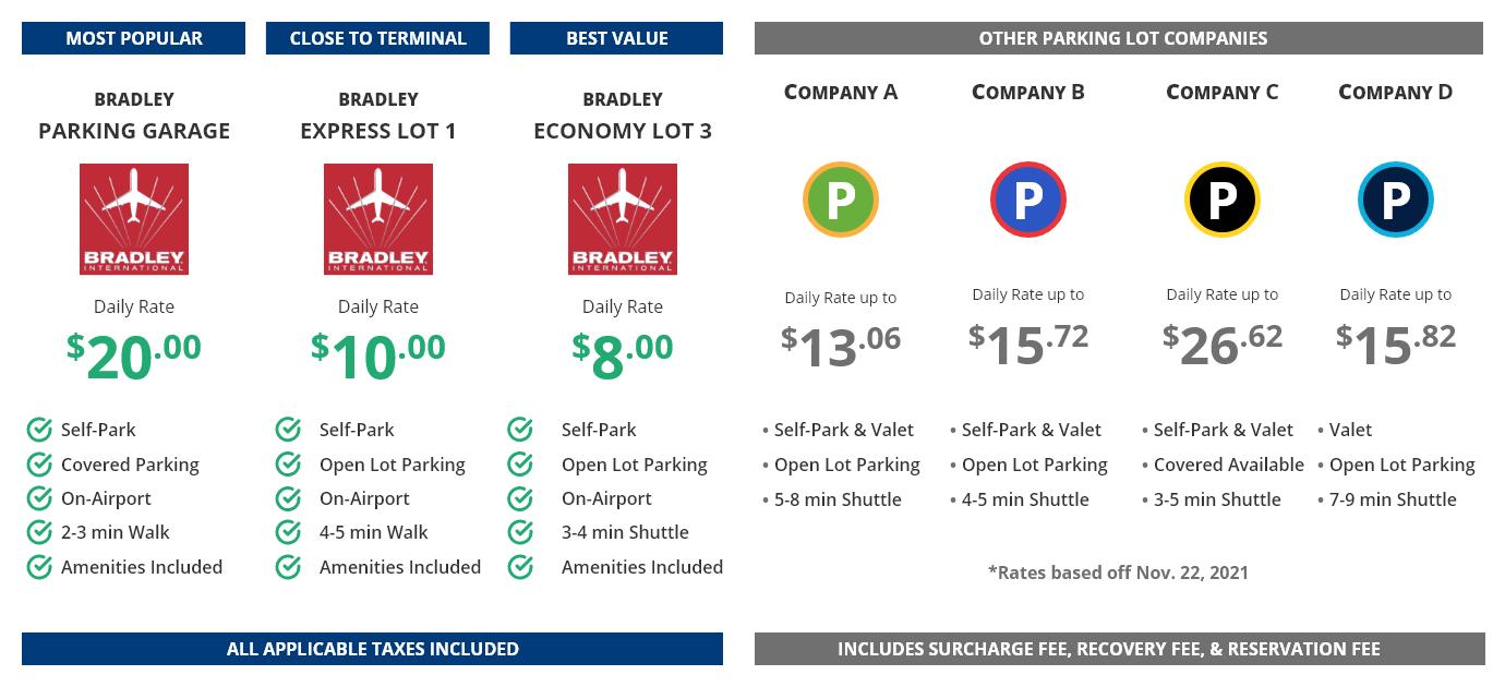 Bradley International Airport Parking vs other parking options